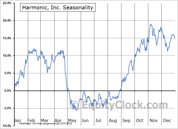 Harmonic Inc. Seasonal Chart
