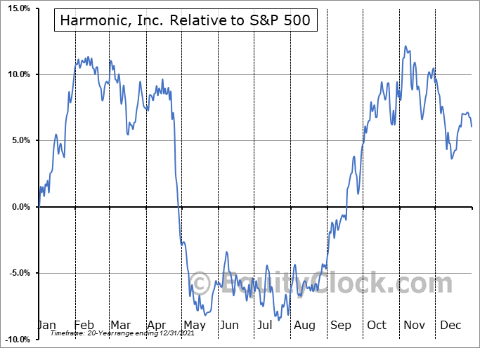 HLIT Relative to the S&P 500