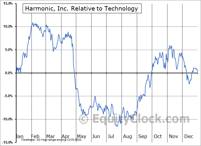 HLIT Relative to the Sector
