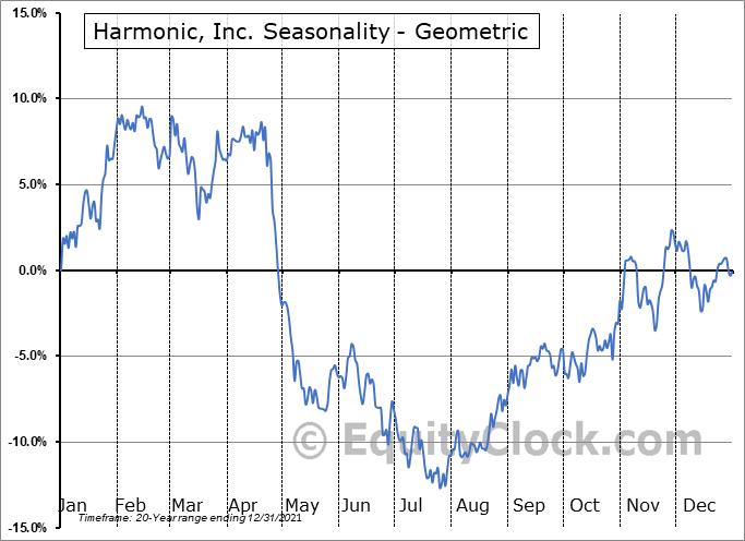 Harmonic, Inc. (NASD:HLIT) Seasonality