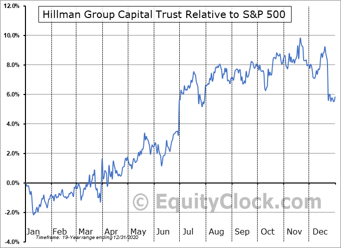 HLM-P Relative to the S&P 500