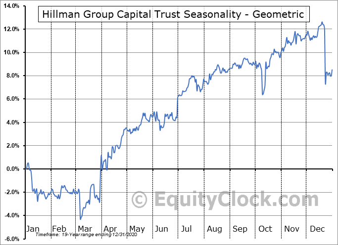 Hillman Group Capital Trust (AMEX:HLM/P) Seasonality