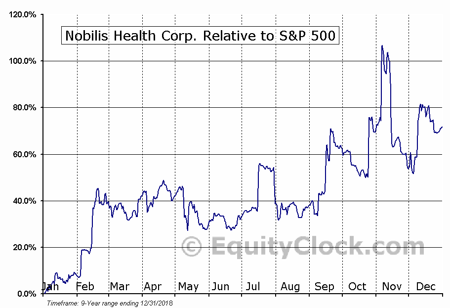 HLTH Relative to the S&P 500