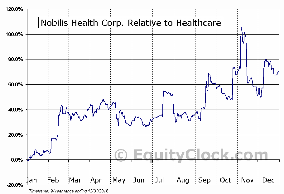 HLTH Relative to the Sector