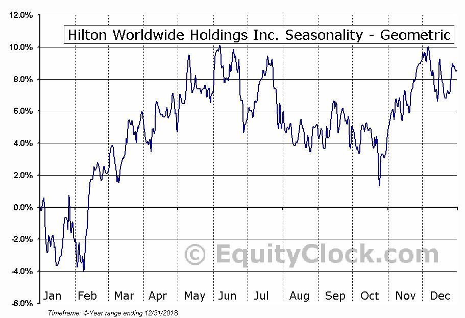 Hilton Worldwide Holdings Inc. (NYSE:HLT) Seasonality