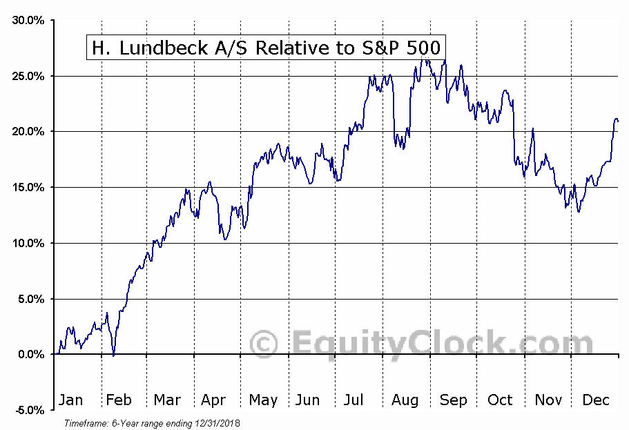 HLUYY Relative to the S&P 500