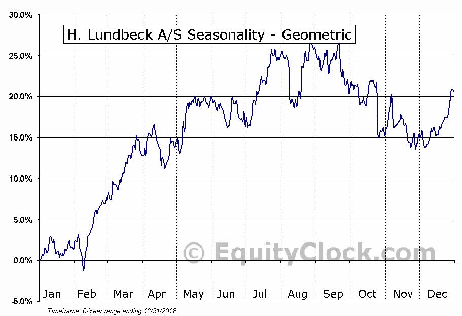H. Lundbeck A/S (OTCMKT:HLUYY) Seasonality