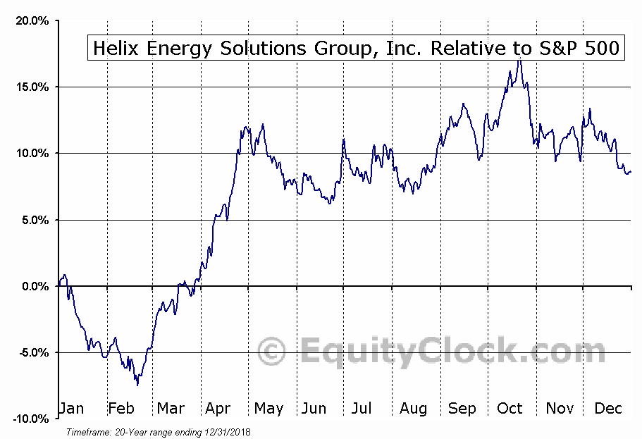 HLX Relative to the S&P 500