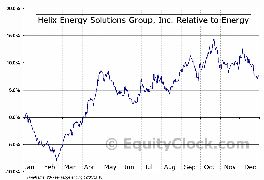 HLX Relative to the Sector