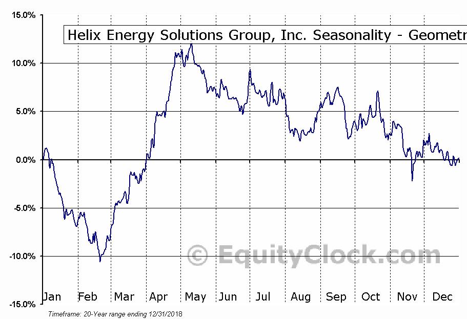Helix Energy Solutions Group, Inc. (NYSE:HLX) Seasonality