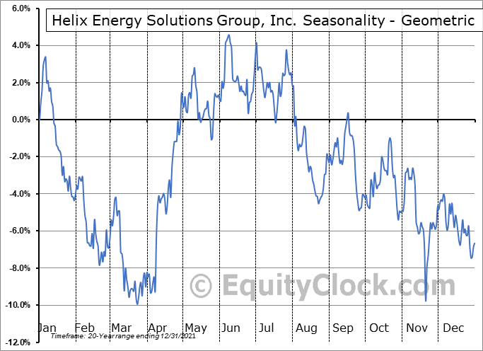 Helix Energy Solutions Group, Inc. (NYSE:HLX) Seasonality