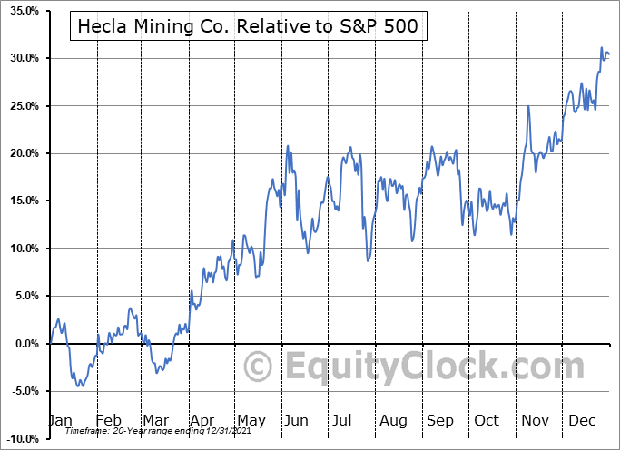 HL Relative to the S&P 500