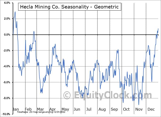 Hecla Mining Co. (NYSE:HL) Seasonality