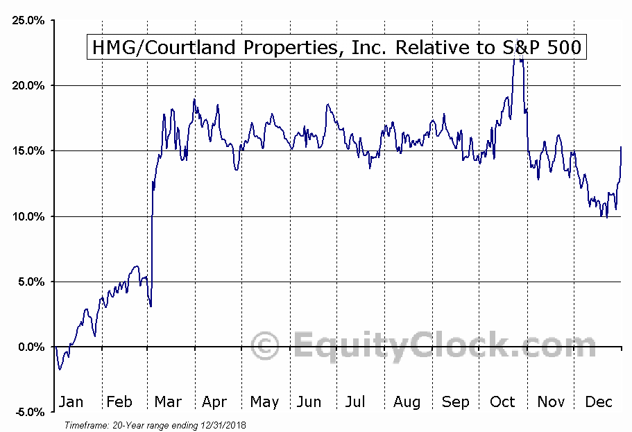 HMG Relative to the S&P 500