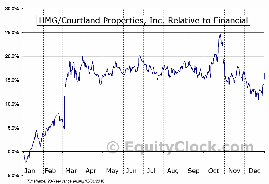 HMG Relative to the Sector