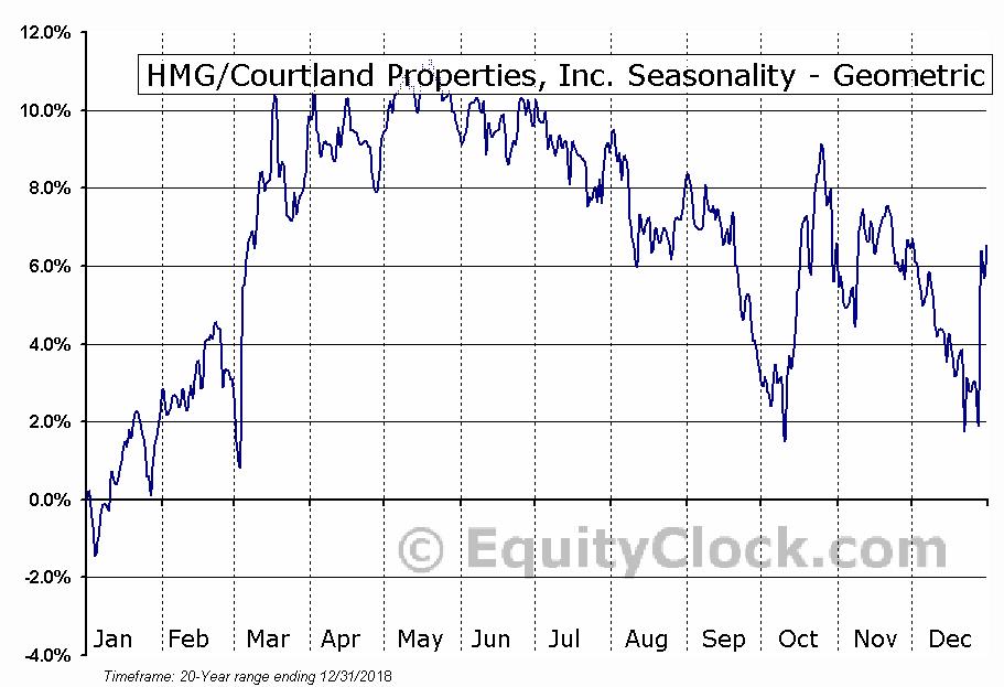 HMG/Courtland Properties, Inc. (AMEX:HMG) Seasonality