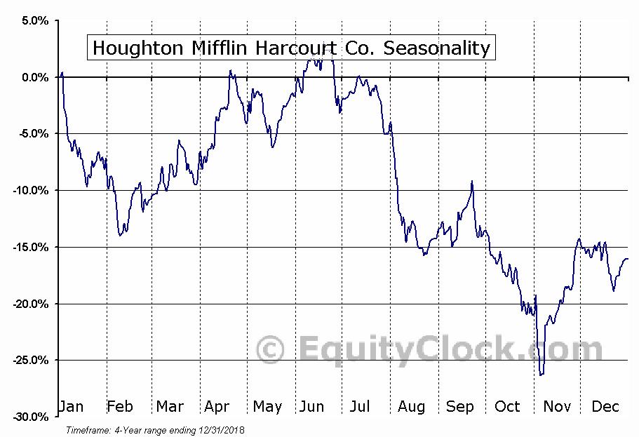 Houghton Mifflin Harcourt Co. (NASD:HMHC) Seasonality
