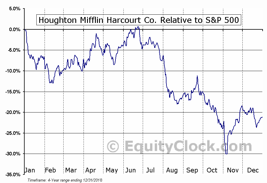 HMHC Relative to the S&P 500
