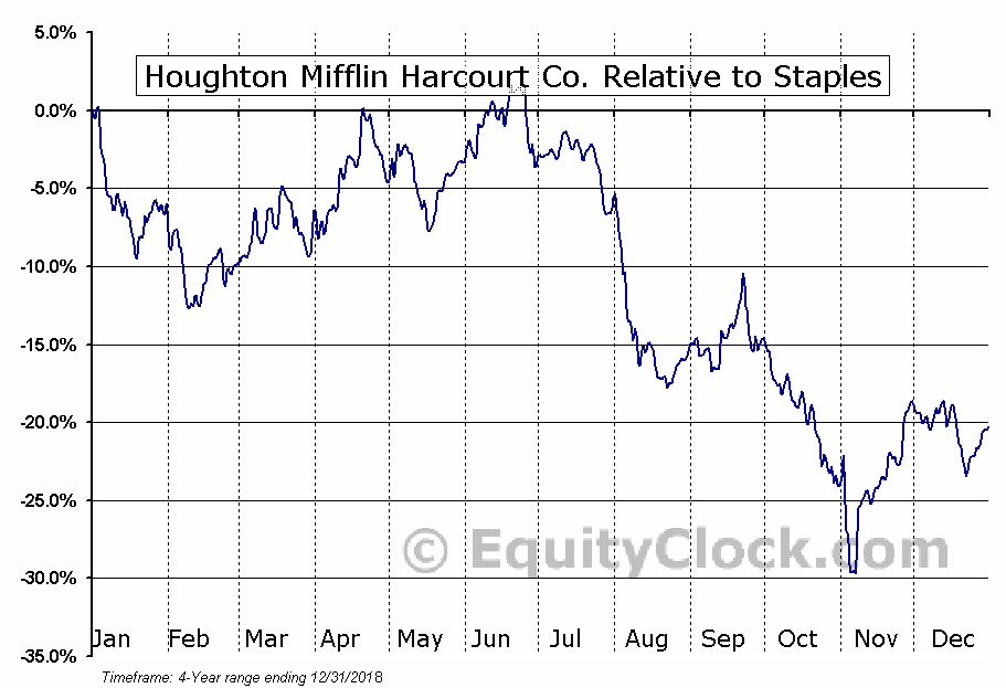 HMHC Relative to the Sector