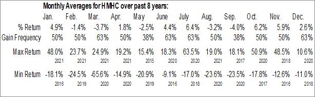 Monthly Seasonal Houghton Mifflin Harcourt Co. (NASD:HMHC)