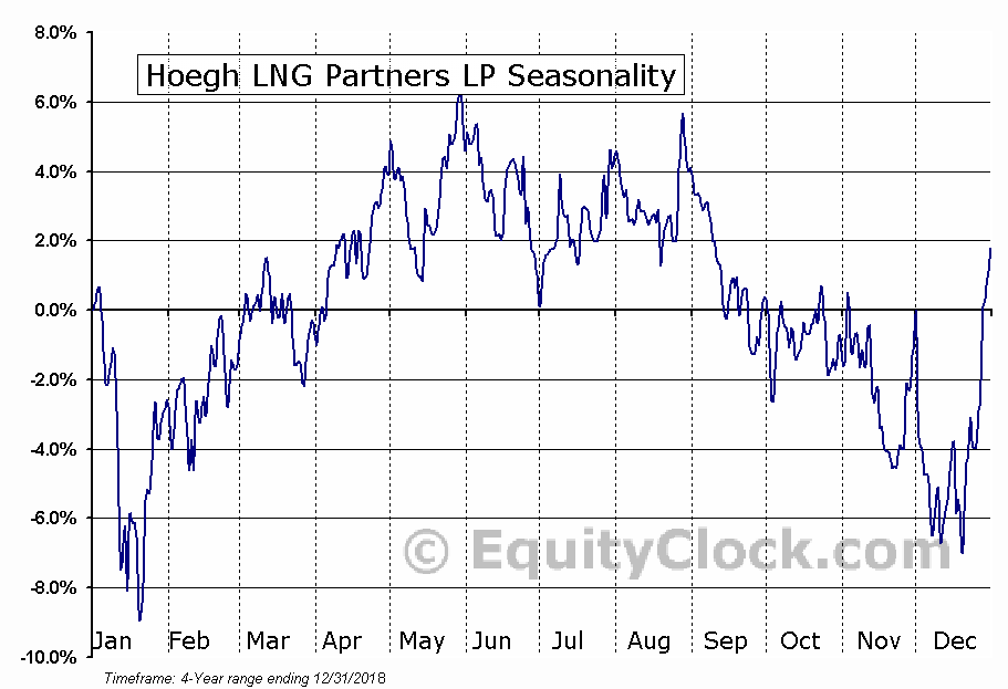 Hoegh LNG Partners LP (HMLP) Seasonal Chart