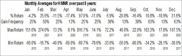 Monthly Seasonal Hammer Fiber Optics Holdings Corp. (OTCMKT:HMMR)