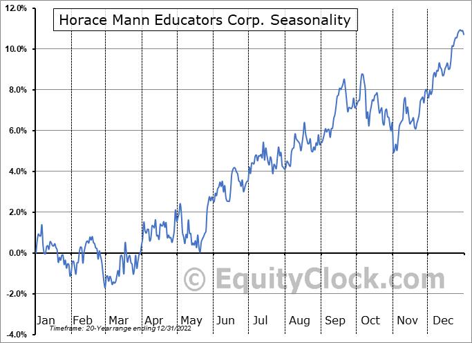 Horace Mann Educators Corp. (NYSE:HMN) Seasonality