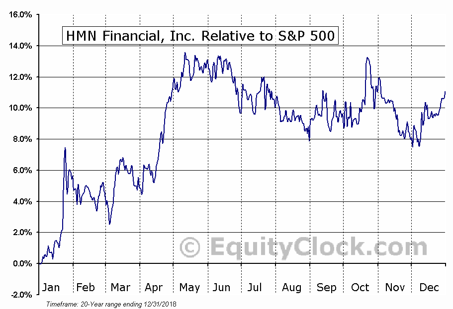 HMNF Relative to the S&P 500