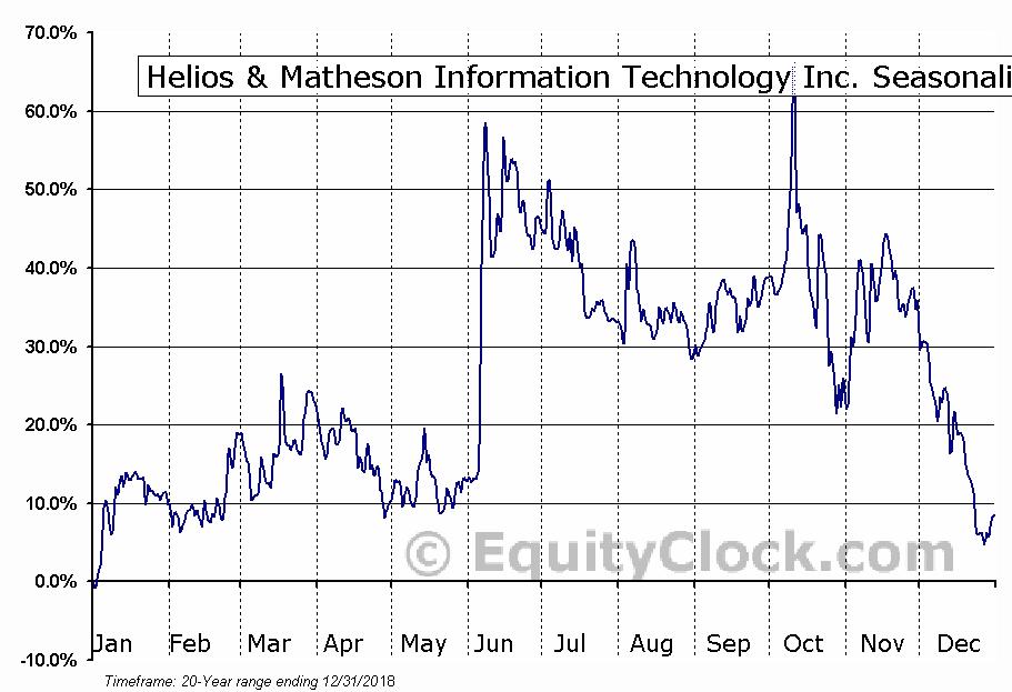 Helios & Matheson Information Tech (NASD:HMNY) Seasonality