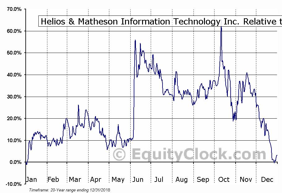 HMNY Relative to the S&P 500