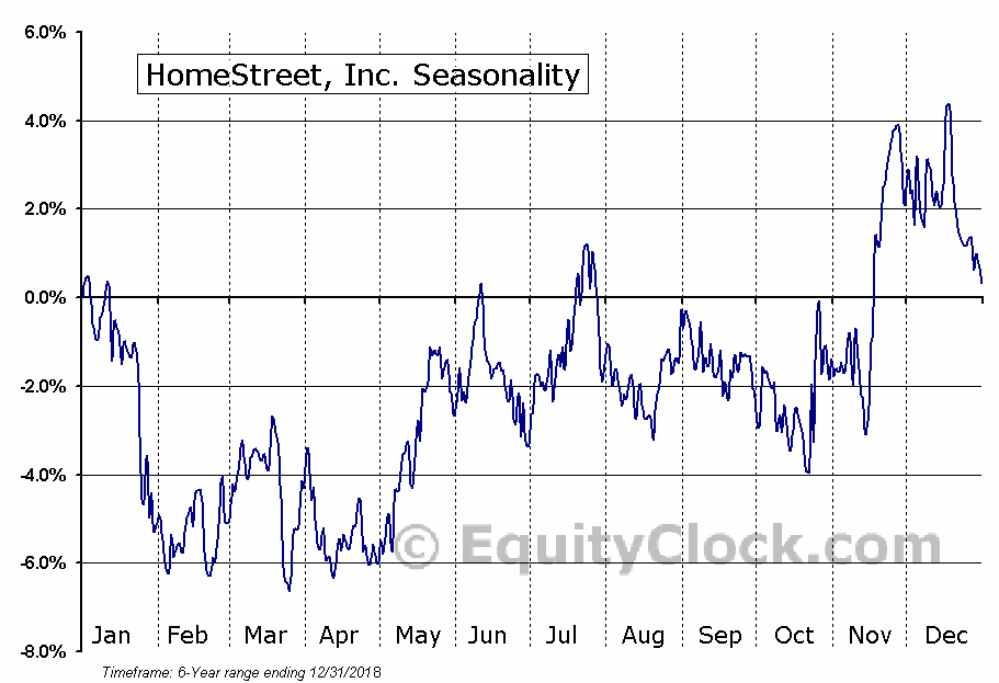 HomeStreet, Inc. Seasonal Chart