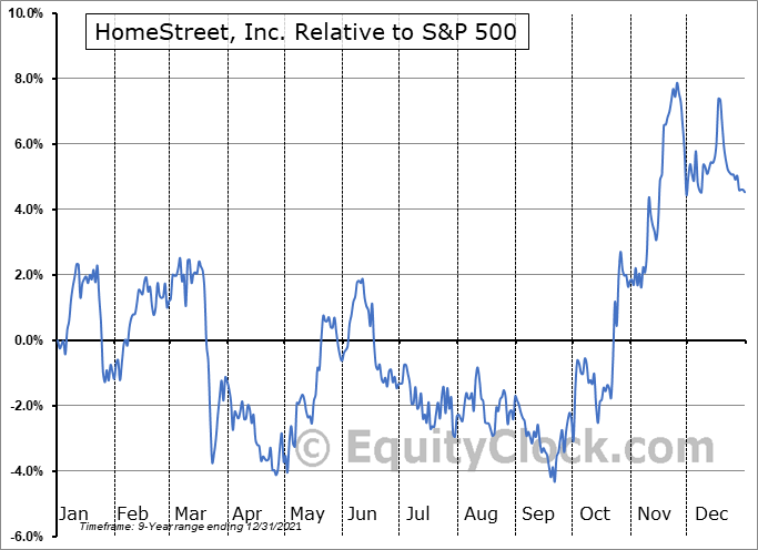 HMST Relative to the S&P 500