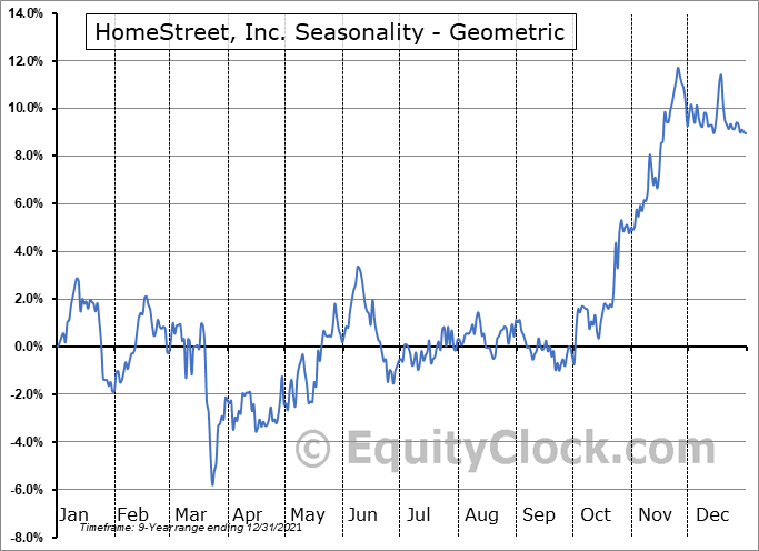 HomeStreet, Inc. (NASD:HMST) Seasonality