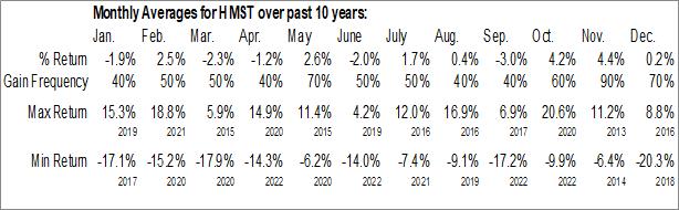Monthly Seasonal HomeStreet, Inc. (NASD:HMST)