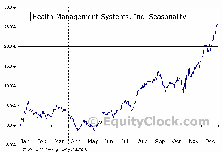 HMS Holdings Corp (HMSY) Seasonal Chart