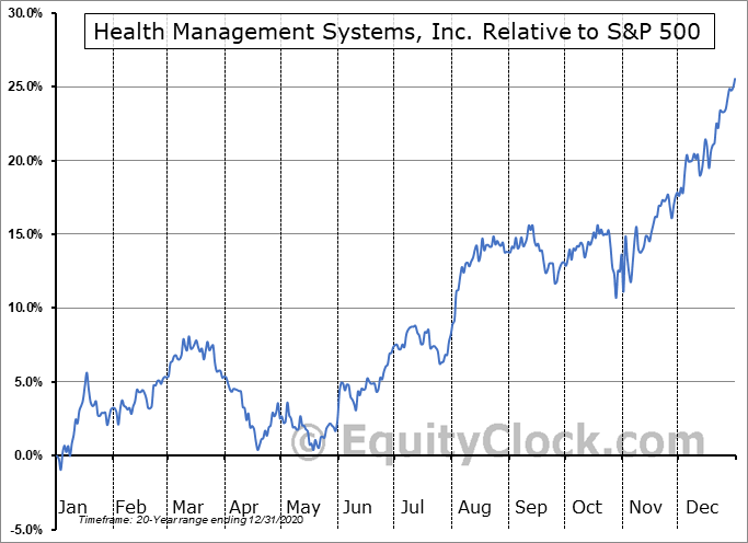 HMSY Relative to the S&P 500