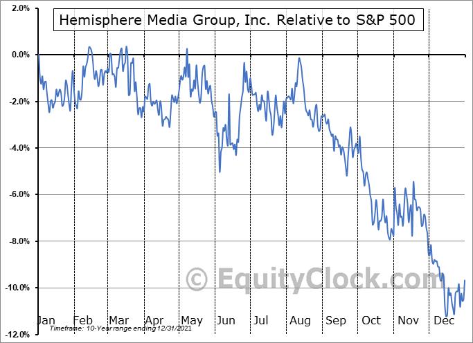 HMTV Relative to the S&P 500