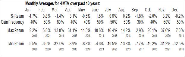 Monthly Seasonal Hemisphere Media Group, Inc. (NASD:HMTV)