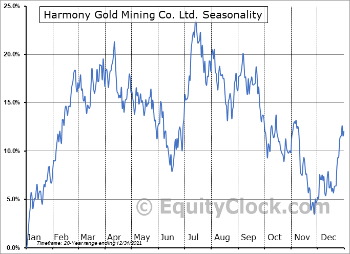 Harmony Gold Mining Co. Ltd. (NYSE:HMY) Seasonality