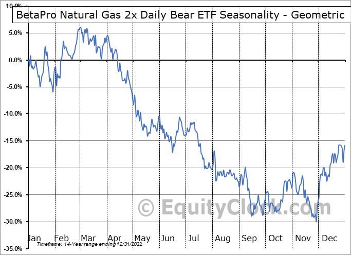 BetaPro Natural Gas 2x Daily Bear ETF (TSE:HND.TO) Seasonality