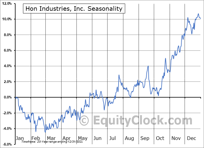 HNI Corporation Seasonal Chart