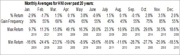 Monthly Seasonal Hon Industries, Inc. (NYSE:HNI)