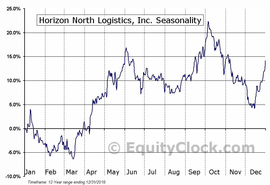 Horizon North Logistics (TSE:HNL) Seasonal Chart