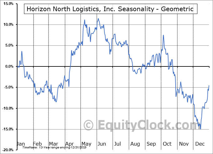 Horizon North Logistics, Inc. (TSE:HNL.TO) Seasonality