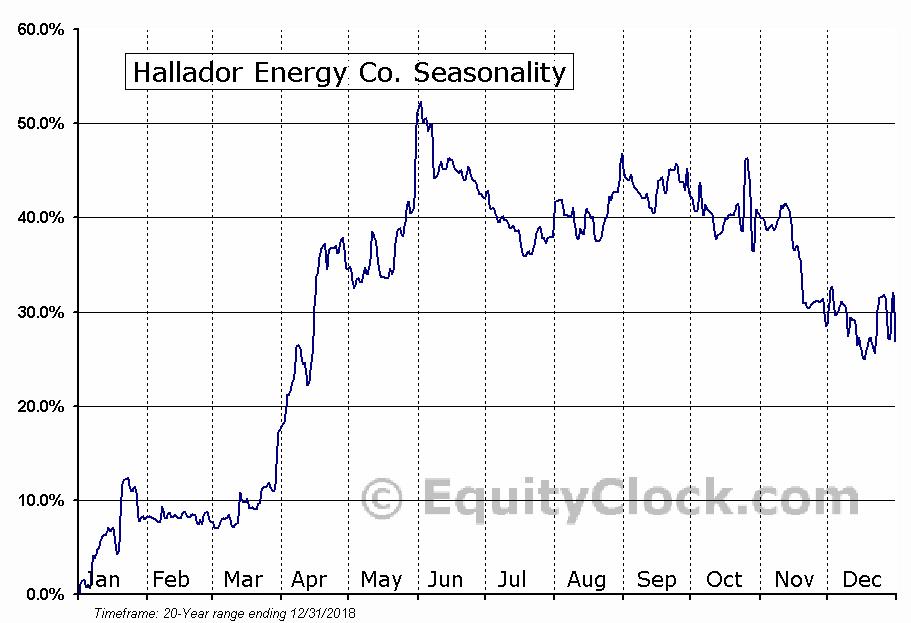 Hallador Energy Company (HNRG) Seasonal Chart