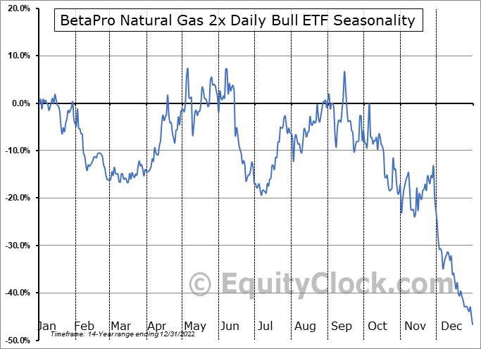 BetaPro Natural Gas 2x Daily Bull ETF (TSE:HNU.TO) Seasonality