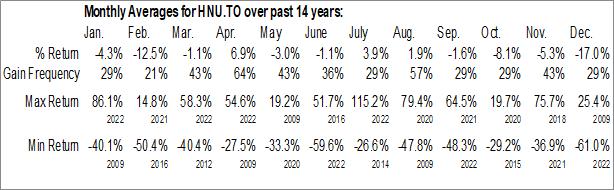 Monthly Seasonal BetaPro Natural Gas 2x Daily Bull ETF (TSE:HNU.TO)