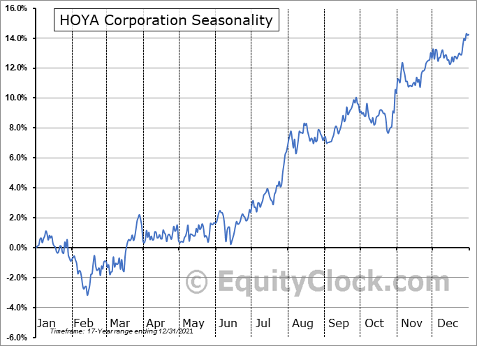 HOYA Corporation (OTCMKT:HOCPY) Seasonality