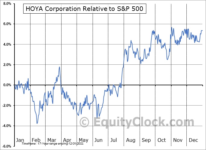 HOCPY Relative to the S&P 500