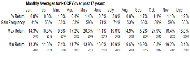 Monthly Seasonal HOYA Corporation (OTCMKT:HOCPY)